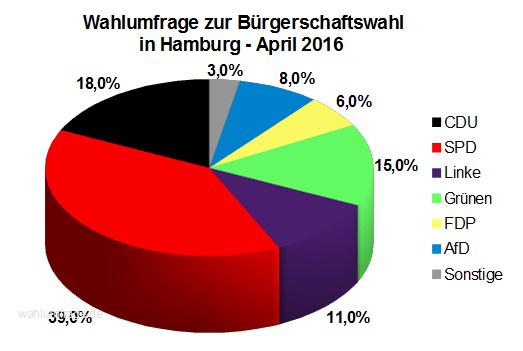 Neue Wahlumfrage zur Hamburger Bürgerschaftswahl vom April 2016