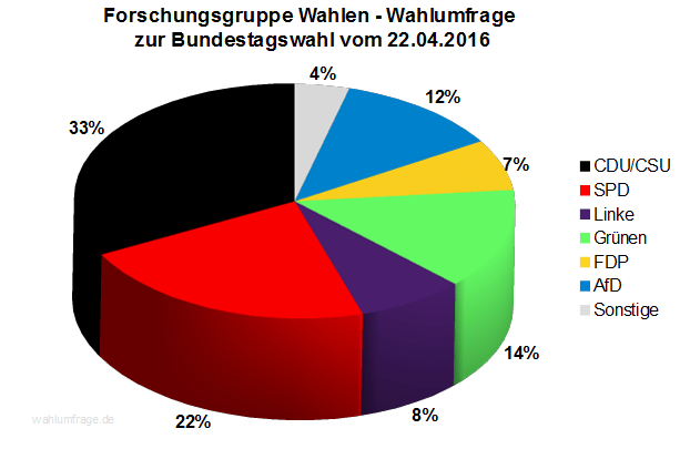 Forschungsgruppe Wahlen Wahlumfrage zur Bundestagswahl 2017 vom 22.04.2016