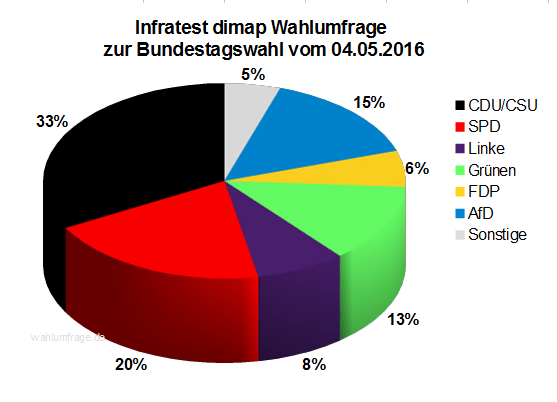 Aktuelle Infratest dimap Wahlumfrage zur Bundestagswahl 2017 – 04. Mai 2016.