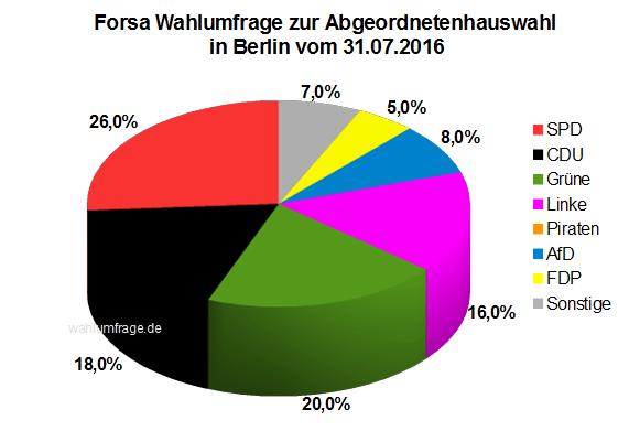 Neue Forsa Wahlumfrage zur Abgeordnetenhauswahl 2016 in Berlin vom 31.07.2016