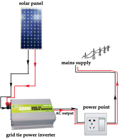 Plug and play grid tie inverters