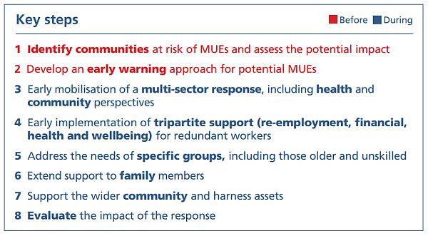 Public Health Wales Addressing health impact of mass unemployment