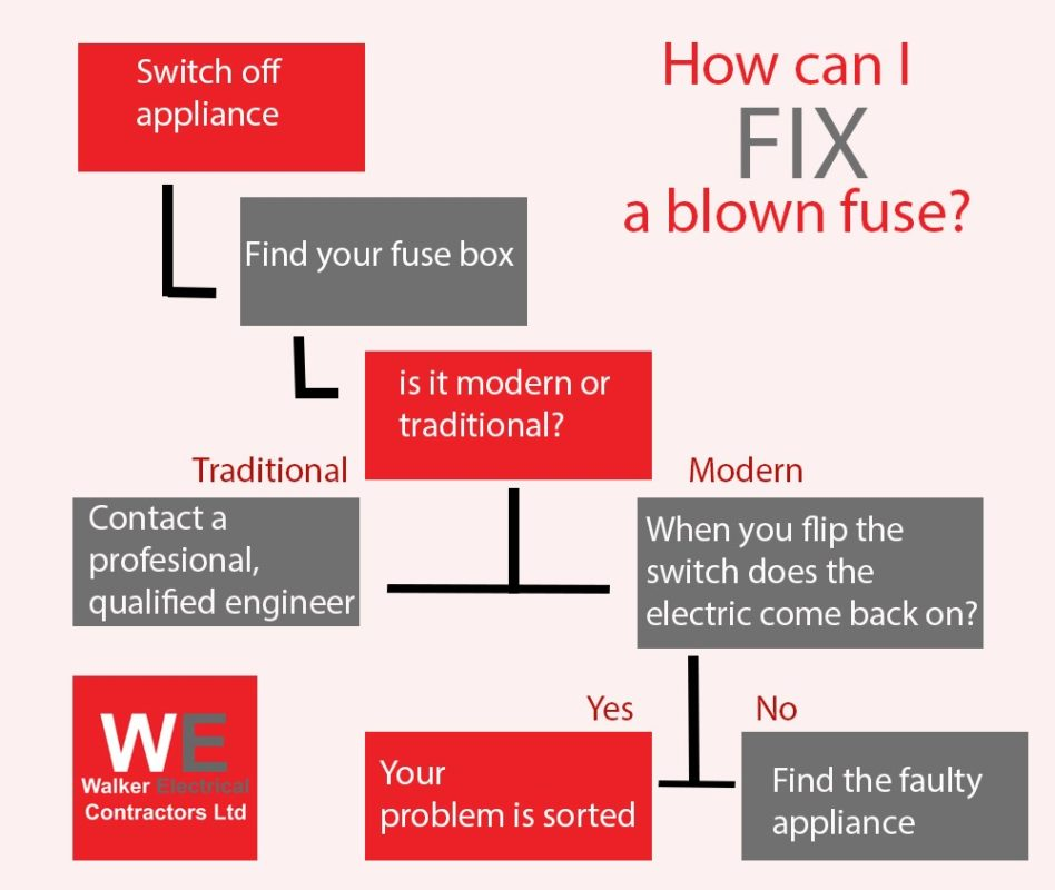How to Fix a Tripped Fuse - Walker Electrical Ltd