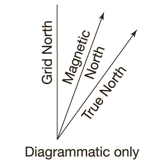 diagram of true north