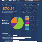 March-2016,-Dividend-Monthly-Income-Report-Infographic
