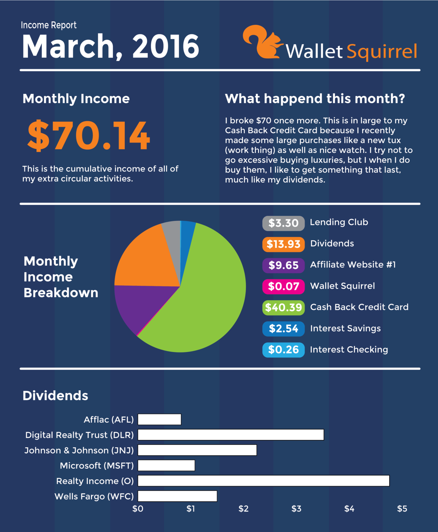 March 2016, Dividend Monthly Income Report Infographic