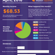 April 2016, Dividend Monthly Income Report Infographic