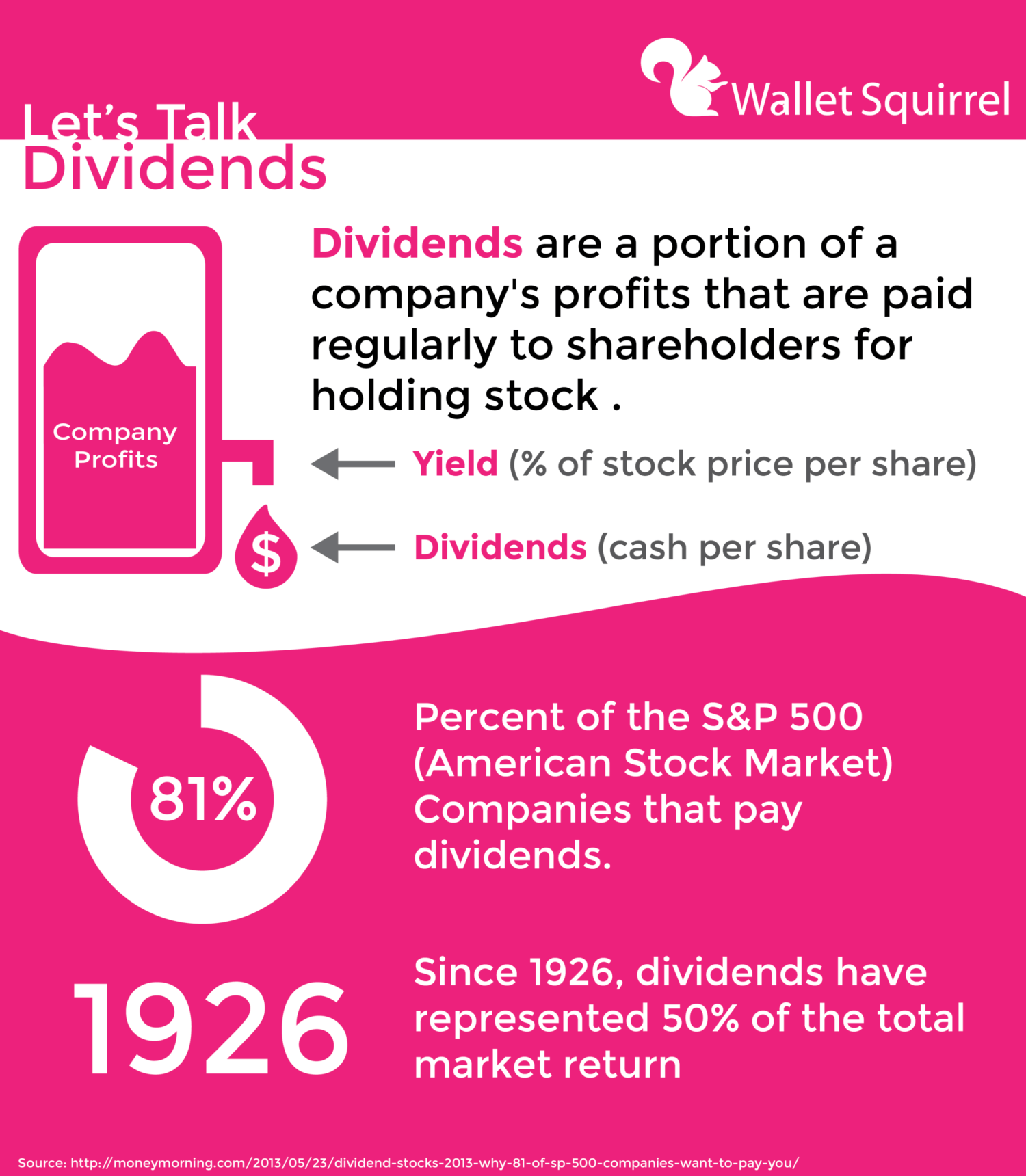 What Are Dividends Infographic