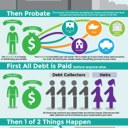 what-happens-to-debt-when-you-die-infographic