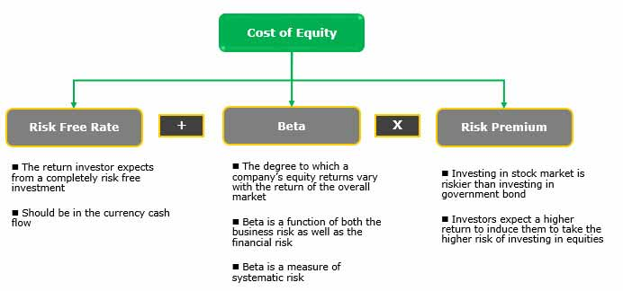 Cost of Equity in CAPM Formula Calculation  Examples - working capital equation
