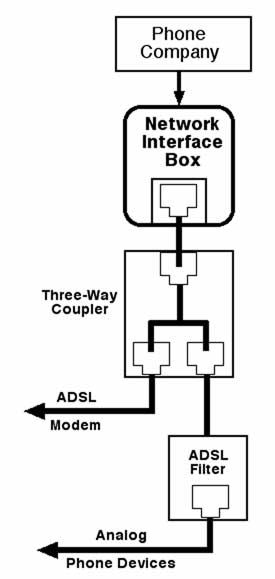 dsl telephone wiring diagram residential