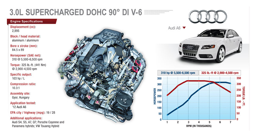 Supercharged Audi V-6 Excels in Power, Efficiency, Refinement