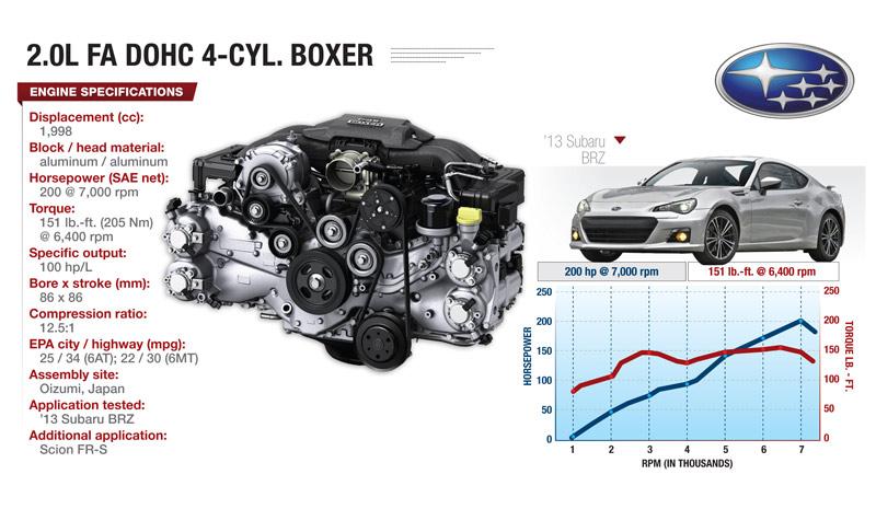 High-Revving Subaru Boxer Engine Is Crowd Pleaser WardsAuto