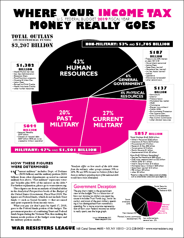 Pie Chart Flyers - Where Your Income Tax Money Really Goes War