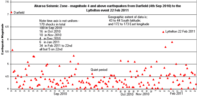 Akaroa seismic zone