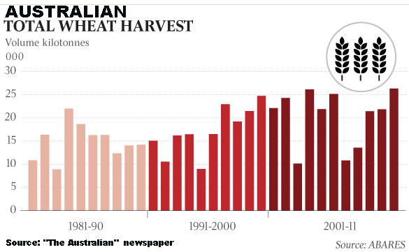 Australian wheat crop history