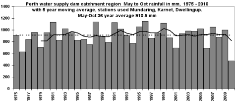 Perth catchment rain trend 1975-2010