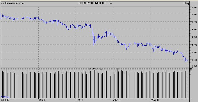 Silex six months chart share price