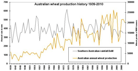 Downunder wheat production