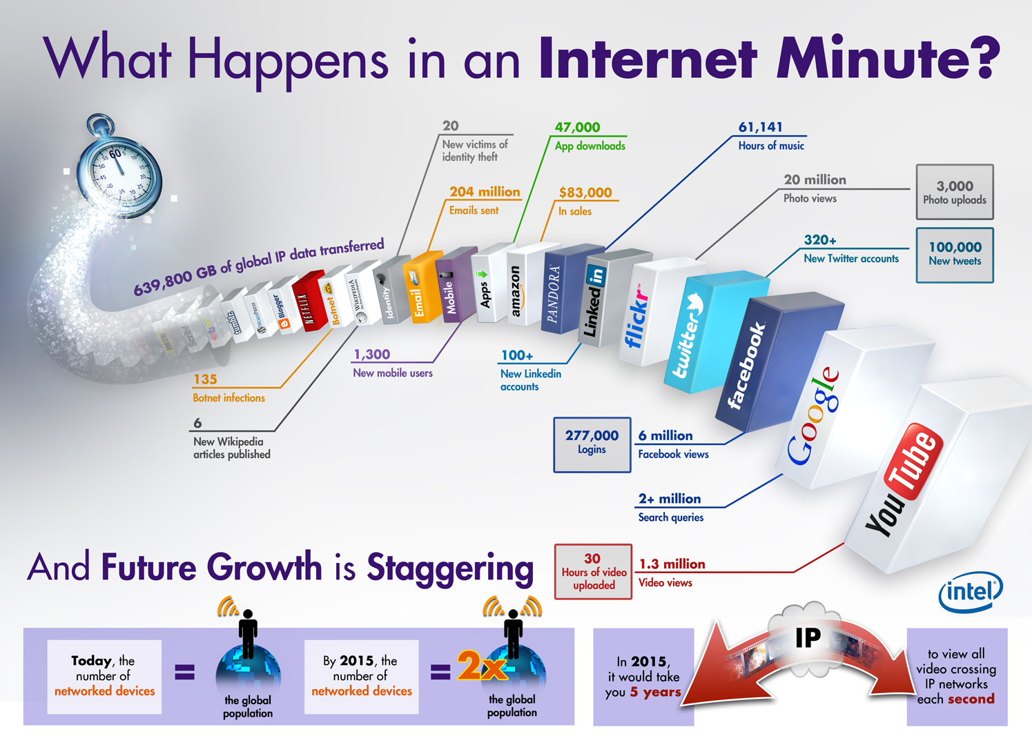 Eine Minute im Internet (Infografik)