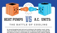 AC or Heat Pump: Cooling Battle! | Washington Energy Services