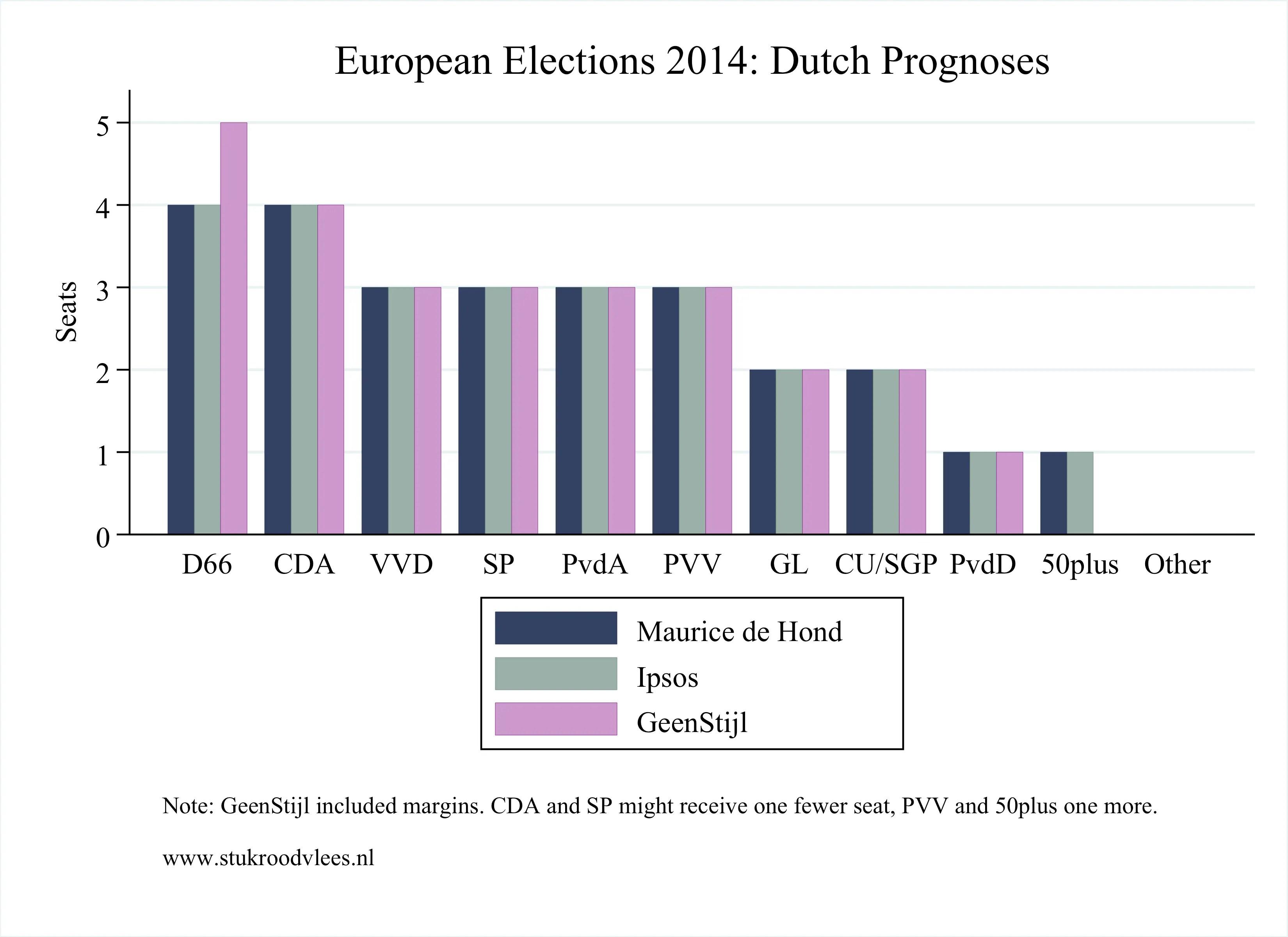 Dutch Elections 2014