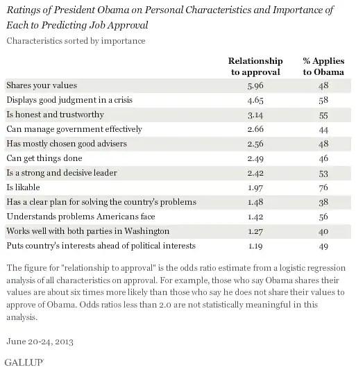 How Obama\u0027s job approval rating isn\u0027t influenced by the likability