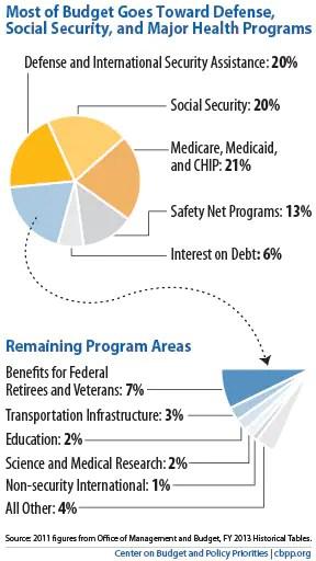 America\u0027s staggering defense budget, in charts - The Washington Post