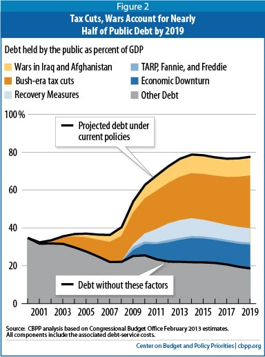 The single best chart on the policies driving our deficits \u2014 now