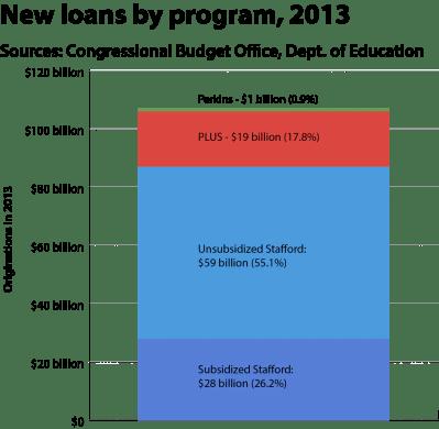 Student Loan Interest Rates