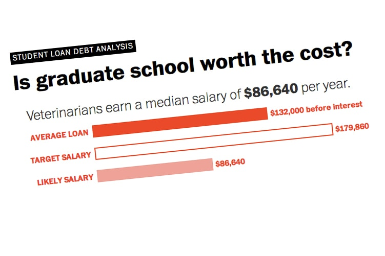 Is graduate school worth the cost? - Washington Post