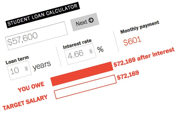 How much are you borrowing to go to college? - Washington Post - college loan interest calculator