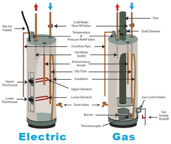 modern gas heater wiring diagram connection