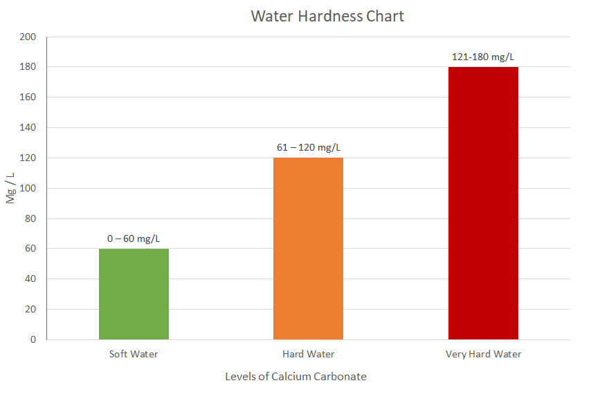 Water in California - A Resource For Drinking Water, Water Softener
