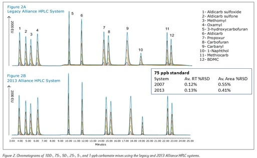 Alliance HPLC System  Waters