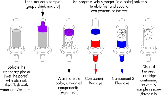 SPE Method Development  Waters - cation exchange chromatography