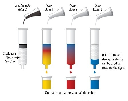 Solid Phase Extraction/SPE Guide  Waters