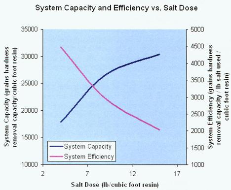 Achieving Brine Efficiency