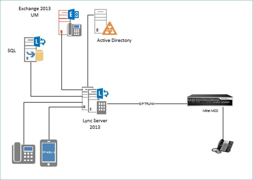 microsoft skype for business diagram