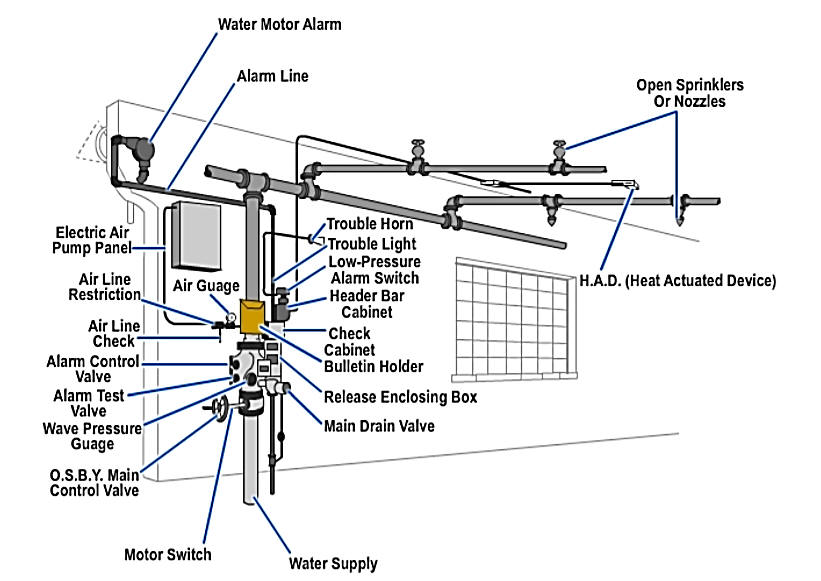 5 zone alarm system