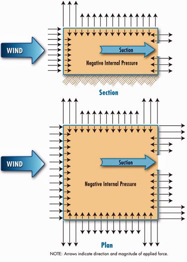 Wind Safety of the Building Envelope WBDG - Whole Building Design