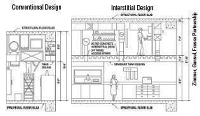 Research Laboratory Wbdg Whole Building Design Guide