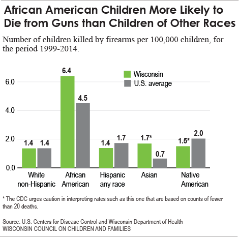 BlackChildren_chart