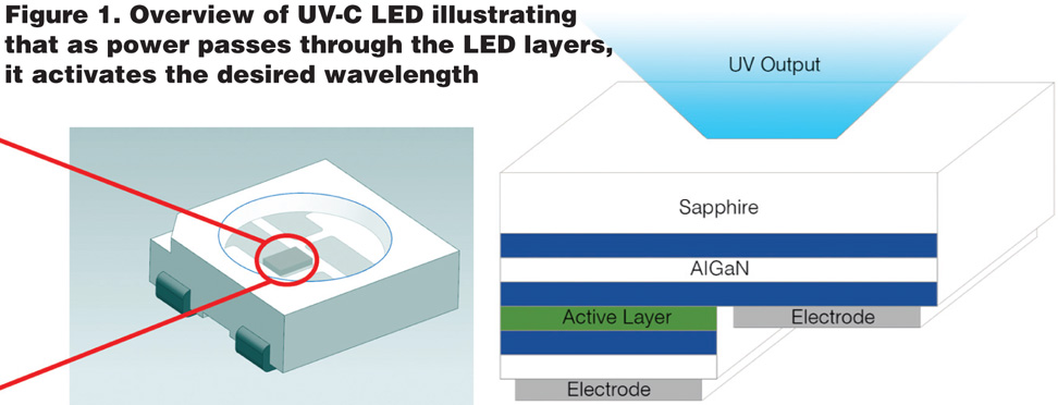 The Smartphones of Water Disinfection Micro UV-C LED Systems - WCP