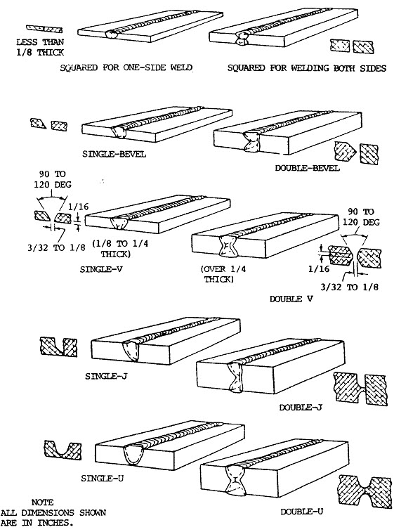 welding diagram for various shapes