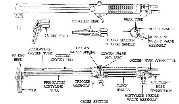Cutting Torch Guide