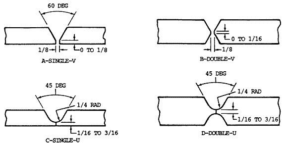 welding rod diameter chart