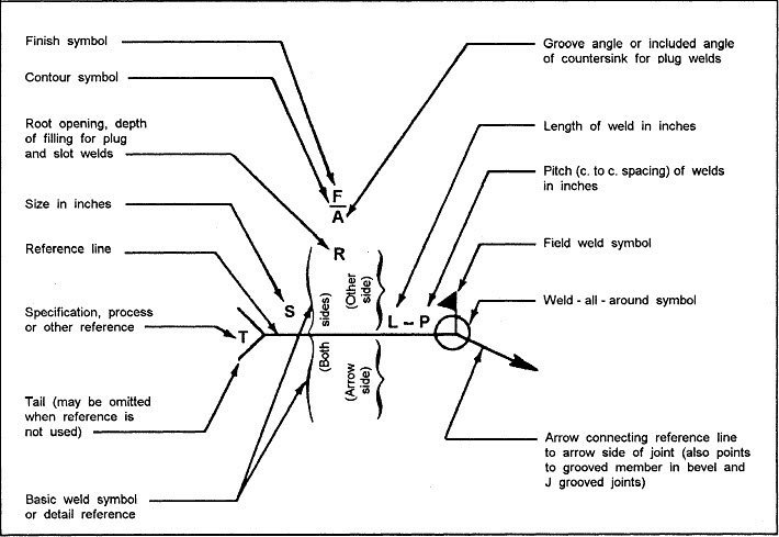 diagram for welding