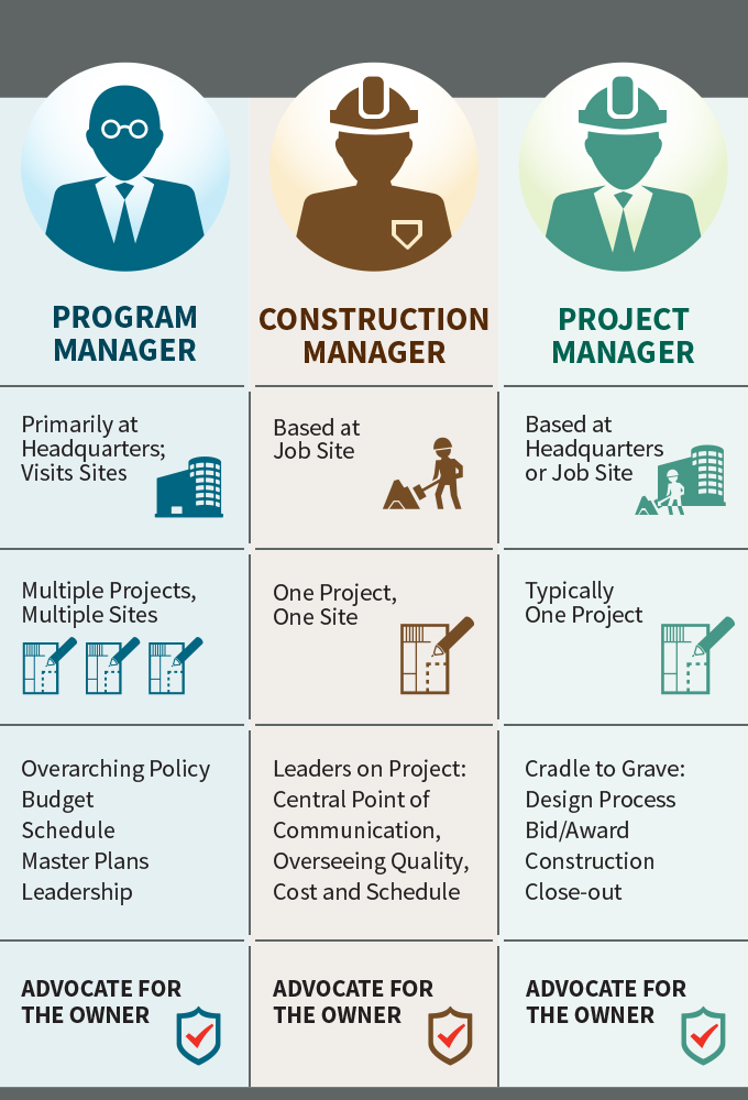 Construction Management, Program Management and Project Management