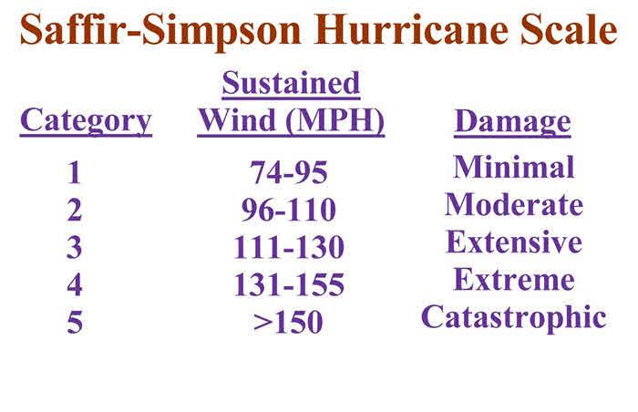 Hurricane Bret August 22 1999